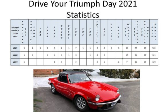Drive Your Triumph Day 2021